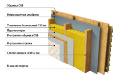 Схема утепления каркасной конструкции