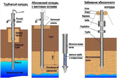 схема трубчатого и абиссинского колодца