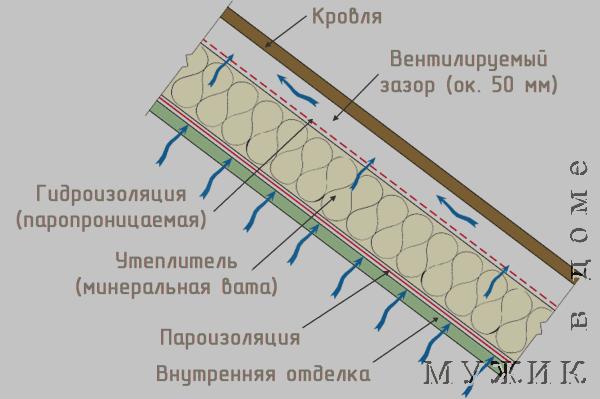 Отличие пароизоляция от гидроизоляции кровли