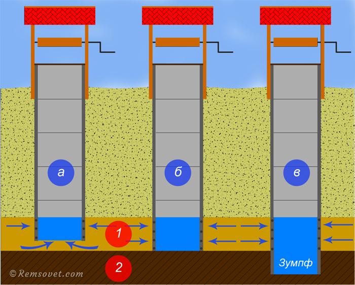 Виды конструкций шахтных колодцев: неполная (несовершенная), полная (совершенная), полная с зумпфом