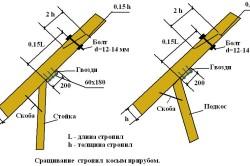Схема сращивания стропильных ног