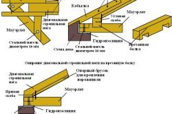 Особенности монтажа стропильной системы