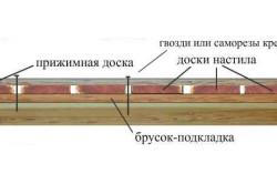 Схема основы из бруска-подкладки