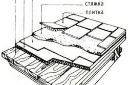Схема стяжки по деревянному полу