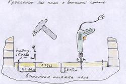 Схема крепления лаг пола к бетонной стяжке
