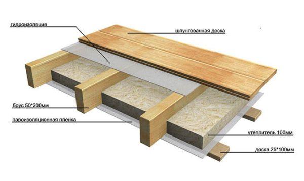 Схема монтажа деревянного пола на лаги