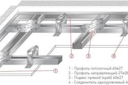 Схема металлического каркаса для обшивки потолка вагонкой