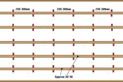 Схема устройства деревянного каркаса для вагонки на потолок