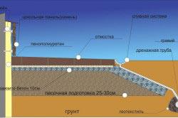 Схема утепления фундамента пенополиуретаном.