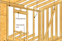 Схема конструкции стен пристройки