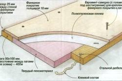 Схема выравнивания пола фанерой