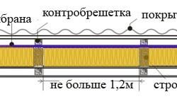 Монтаж мембраны
