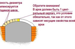 Оформление камина барбекю.