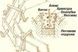 Схема ленточного фундамента для бревенчатой беседки.