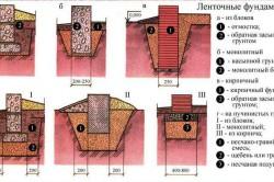Схема видов ленточного фундамента