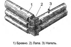 Схема соединение угла сруба в лапу