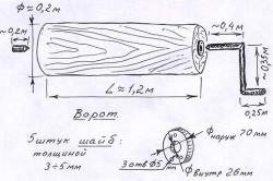 Схема ворота для деревянного колодца