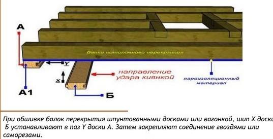 Устройство деревянного потолка