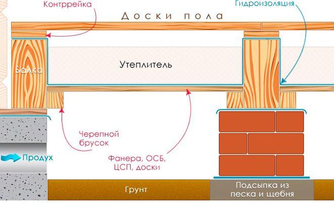 Uteplenie-perekrytiya-pervogo-etazha-1