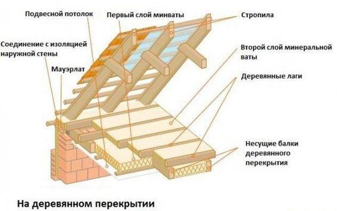 Uteplenie-cherdachnogo-perekrytiya-2