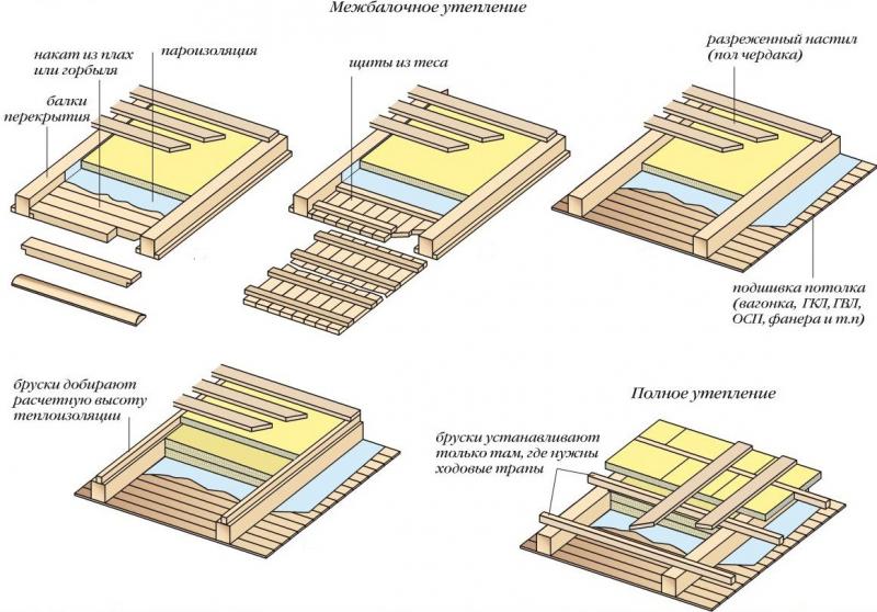 Устройство и теплоизоляция перекрытий по деревянным балкам