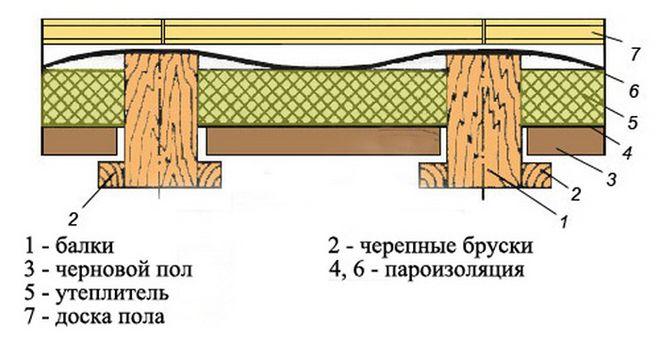 Uteplenie-perekrytiya-pervogo-etazha-2