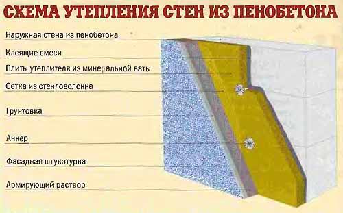 Правильная технология утепления стен из пенобетона