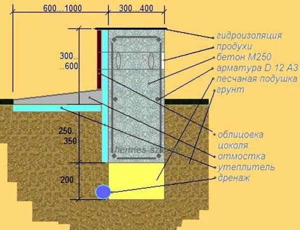 Uteplenie-lentochnogo-fundamenta-snaruzhi3.jpg