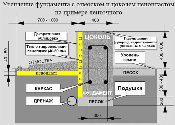 Uteplenie-lentochnogo-fundamenta-snaruzhi4.jpg