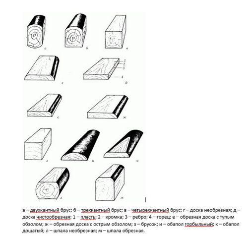 Виды древесины и характеристика пиломатериалов