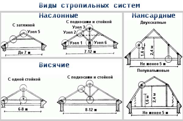Виды и особенности стропильных конструкций в фото