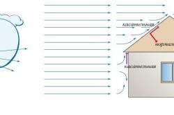 Схема ветровой нагрузки