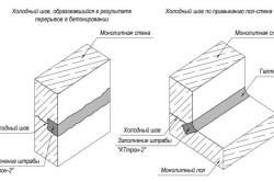 Схема ремонта швов бетонирования.