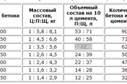 Таблица соотношений компонентов для ремонта бетона
