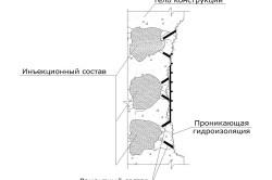 Процесс ремонта бетонных конструкций