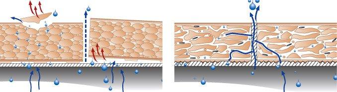 Слева — строение обычного керамогранита, справа — клинкерная плитка. За счёт наличия пор клинкерная плитка выводит влагу и не трескается на холоде.